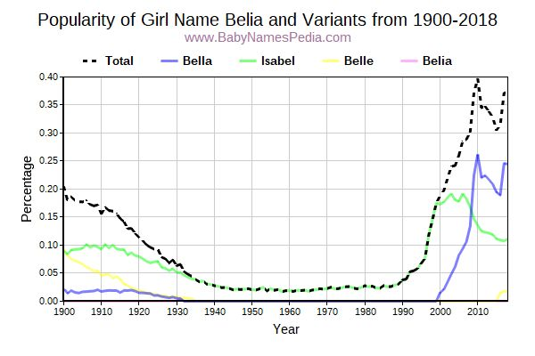 Variant Popularity Trend  for Belia  from 1900 to 2017
