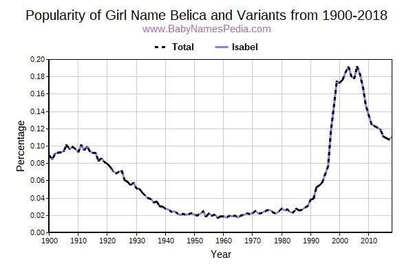Variant Popularity Trend  for Belica  from 1900 to 2016