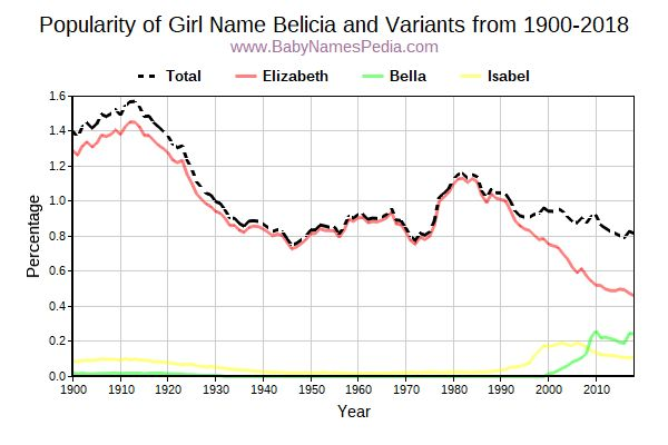 Variant Popularity Trend  for Belicia  from 1900 to 2017