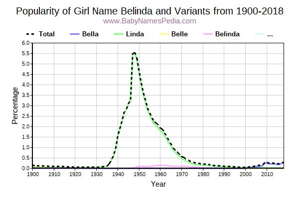 Variant Popularity Trend  for Belinda  from 1900 to 2015