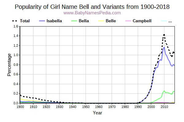 Variant Popularity Trend  for Bell  from 1900 to 2018