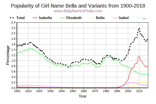 Variant Popularity Trend  for Bella  from 1900 to 2016
