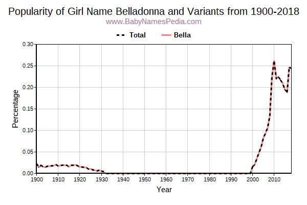 Variant Popularity Trend  for Belladonna  from 1900 to 2016