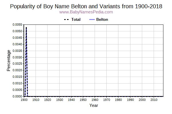 Variant Popularity Trend  for Belton  from 1900 to 2017