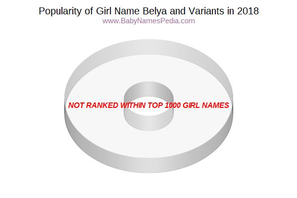 Variant Popularity Chart  for Belya  in 2018