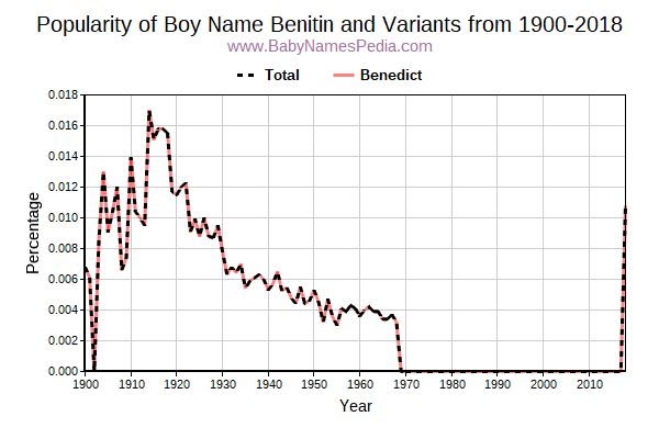 Variant Popularity Trend  for Benitin  from 1900 to 2016