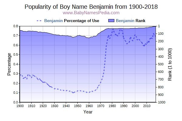 Popularity Trend  for Benjamin  from 1900 to 2015
