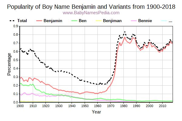Variant Popularity Trend  for Benjamin  from 1900 to 2015