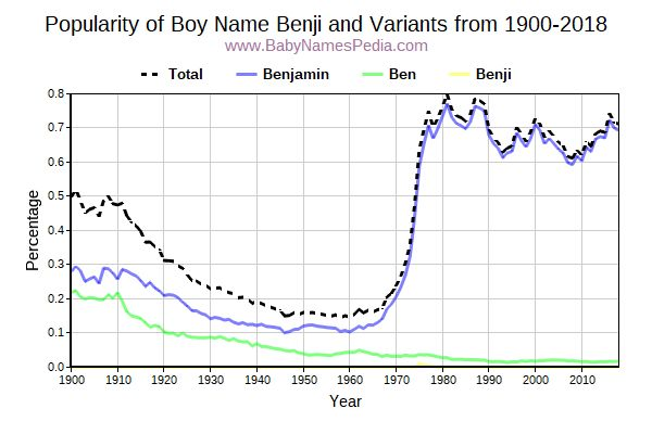 Variant Popularity Trend  for Benji  from 1900 to 2015