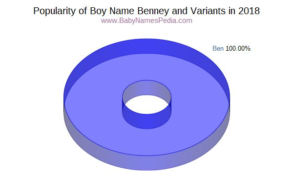 Variant Popularity Chart  for Benney  in 2015