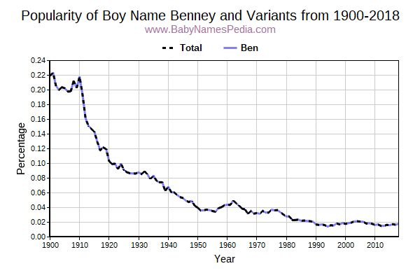 Variant Popularity Trend  for Benney  from 1900 to 2015