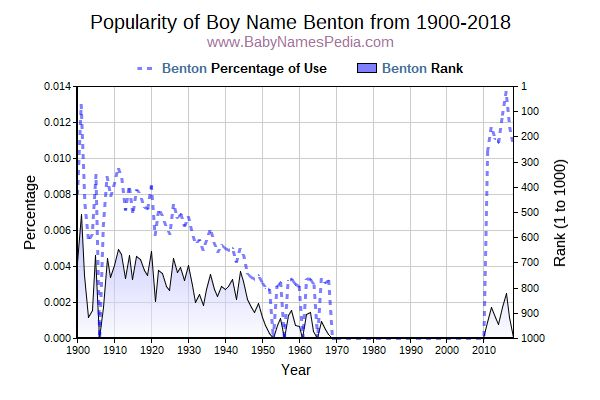 Popularity Trend  for Benton  from 1900 to 2018