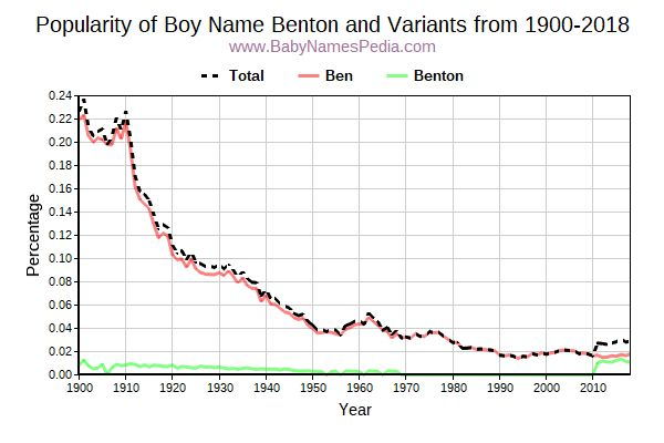 Variant Popularity Trend  for Benton  from 1900 to 2018