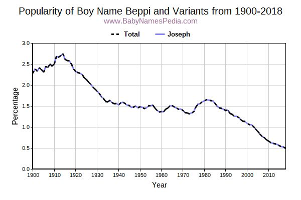 Variant Popularity Trend  for Beppi  from 1900 to 2018