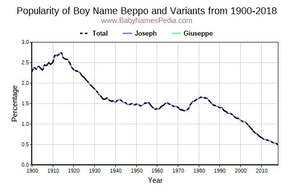 Variant Popularity Trend  for Beppo  from 1900 to 2016