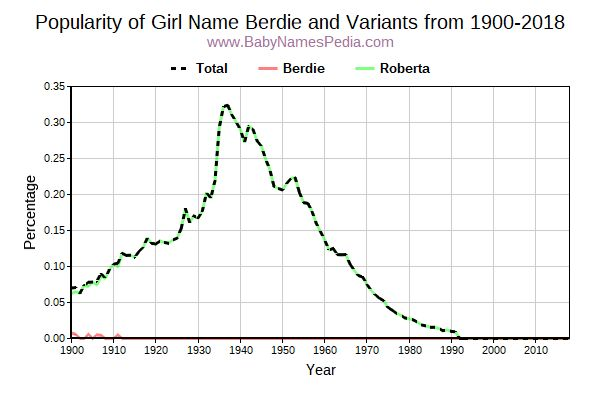 Variant Popularity Trend  for Berdie  from 1900 to 2016