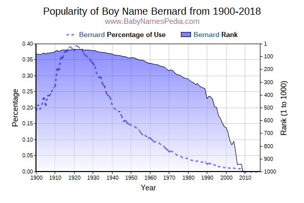 Popularity Trend  for Bernard  from 1900 to 2017
