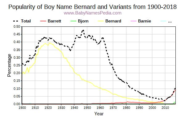 Variant Popularity Trend  for Bernard  from 1900 to 2017
