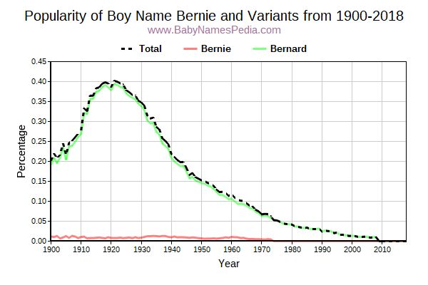Variant Popularity Trend  for Bernie  from 1900 to 2015