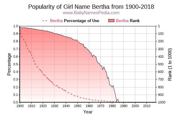 Popularity Trend  for Bertha  from 1900 to 2018