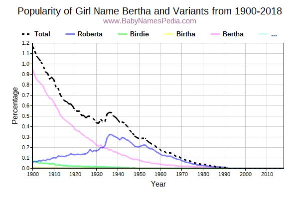 Variant Popularity Trend  for Bertha  from 1900 to 2018