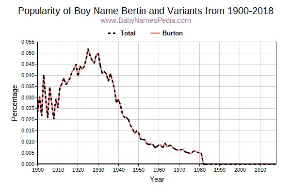 Variant Popularity Trend  for Bertin  from 1900 to 2016
