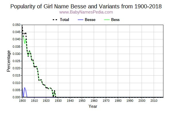 Variant Popularity Trend  for Besse  from 1900 to 2015