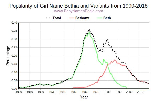 Variant Popularity Trend  for Bethia  from 1900 to 2015