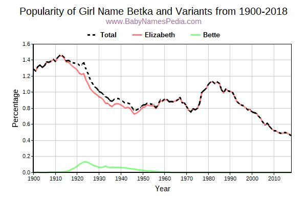 Variant Popularity Trend  for Betka  from 1900 to 2016