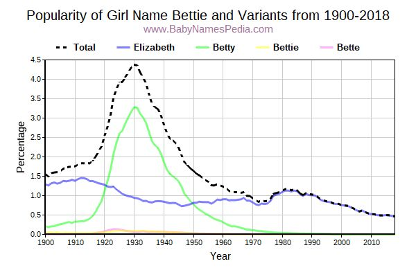 Variant Popularity Trend  for Bettie  from 1900 to 2015