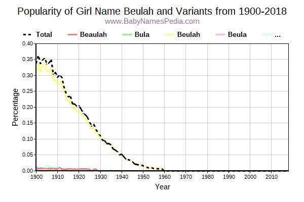 Variant Popularity Trend  for Beulah  from 1900 to 2017