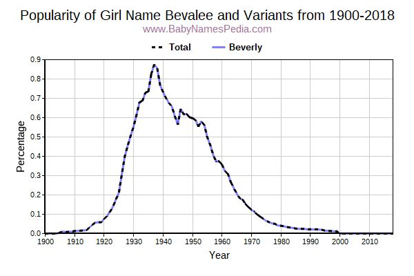 Variant Popularity Trend  for Bevalee  from 1900 to 2018