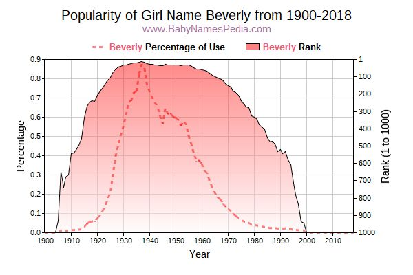 Popularity Trend  for Beverly  from 1900 to 2016