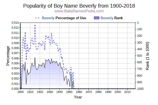 Popularity Trend  for Beverly  from 1900 to 2017
