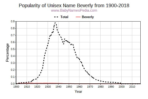 Unisex Popularity Trend  for Beverly  from 1900 to 2016