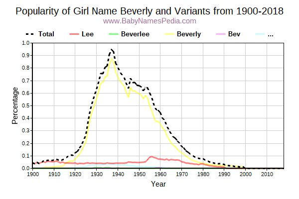 Variant Popularity Trend  for Beverly  from 1900 to 2017