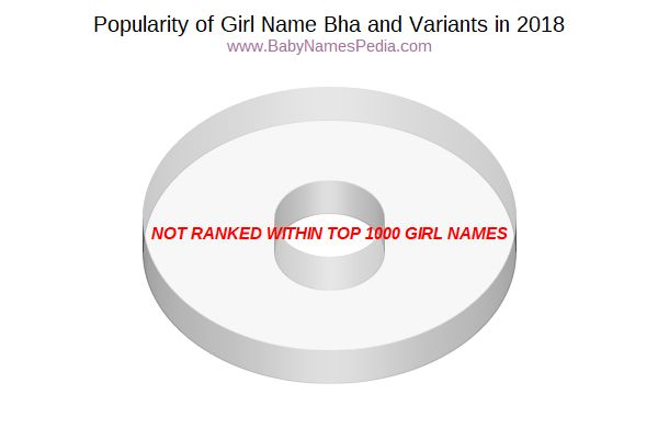 Variant Popularity Chart  for Bha  in 2018