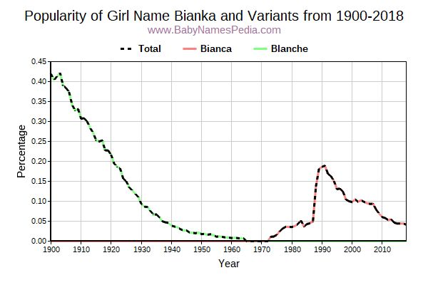 Variant Popularity Trend  for Bianka  from 1900 to 2016