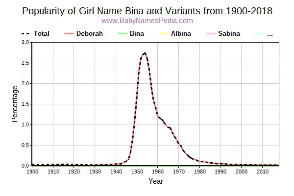 Variant Popularity Trend  for Bina  from 1900 to 2015