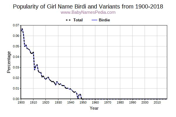 Variant Popularity Trend  for Birdi  from 1900 to 2015