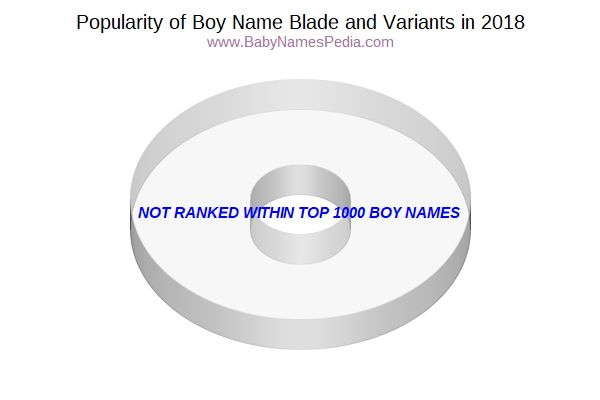 Variant Popularity Chart  for Blade  in 2017