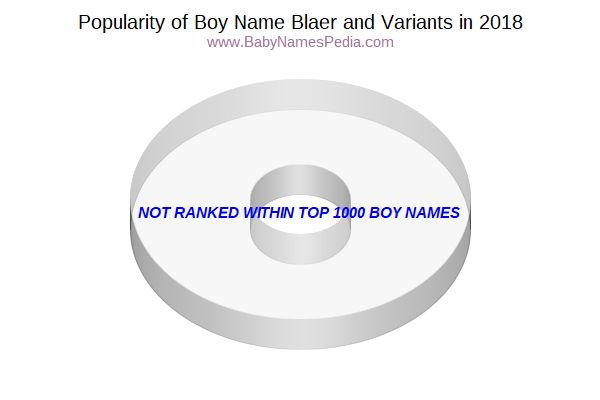 Variant Popularity Chart  for Blaer  in 2016