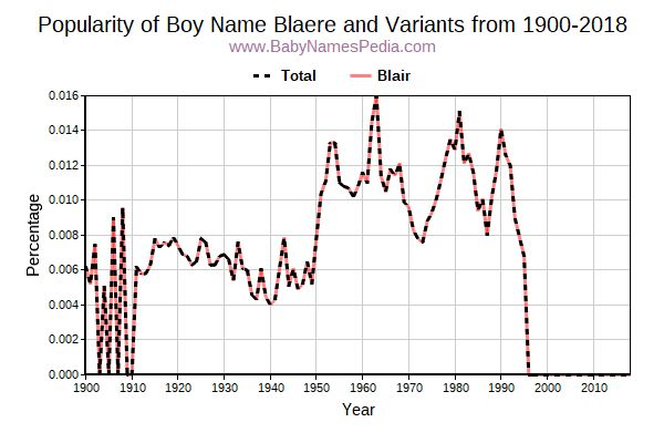 Variant Popularity Trend  for Blaere  from 1900 to 2016