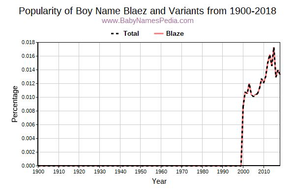 Variant Popularity Trend  for Blaez  from 1900 to 2016