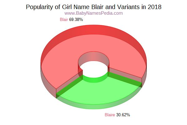 Variant Popularity Chart  for Blair  in 2016