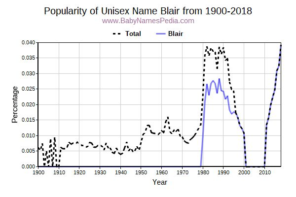 Unisex Popularity Trend  for Blair  from 1900 to 2016