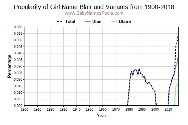 Variant Popularity Trend  for Blair  from 1900 to 2016