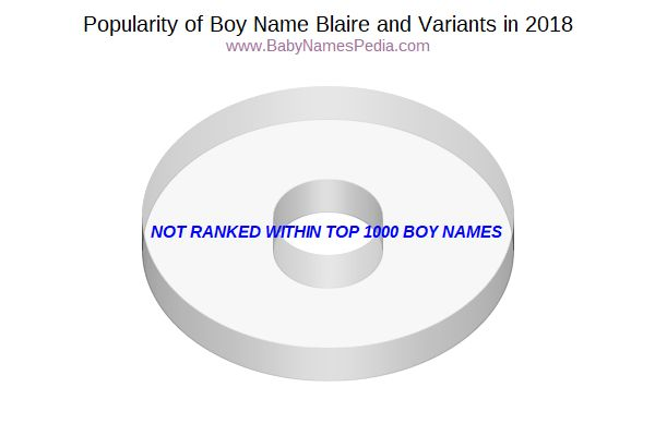 Variant Popularity Chart  for Blaire  in 2016