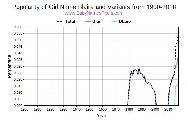 Variant Popularity Trend  for Blaire  from 1900 to 2016
