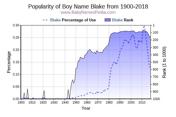 Popularity Trend  for Blake  from 1900 to 2015